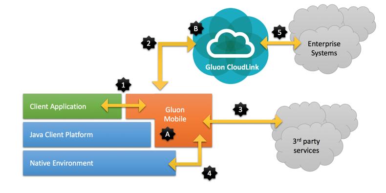 Gluon Mobile Documentation